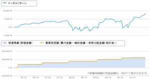 つみたてNISAの投資状況チャート