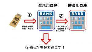 銀行口座の使い方