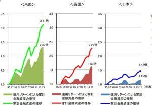 アメリカとイギリス、日本の家計の金融資産の推移